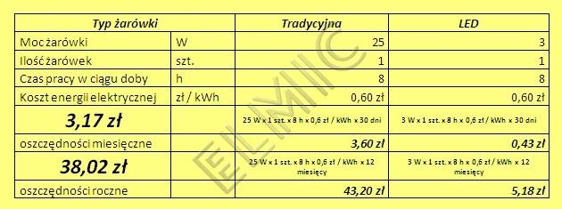 Oszczędności przy zastąpieniu żarówki 25W odpowiednikiem wykonanym w technologii LED