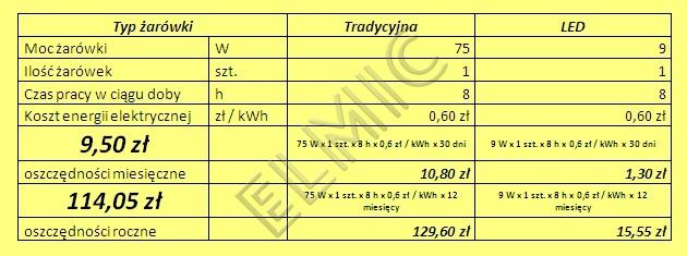 Oszczędności - wymiana żarówki 75W na LED 9W