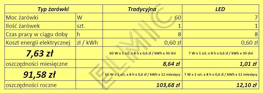 Oszczędności - wymiana 1 żarówki 60W na żarówkę LED 7W